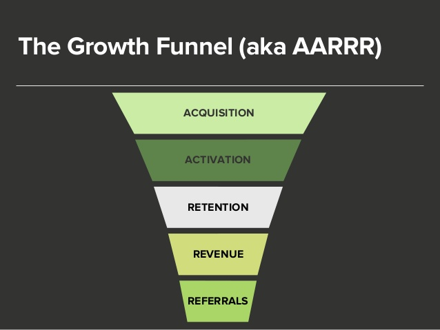The Growth Funnel