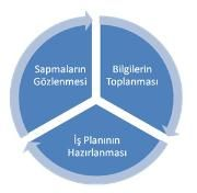 iş planı şema