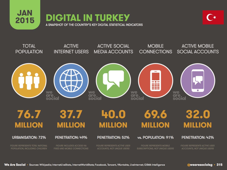 Sosyal Medya Penetrasyon