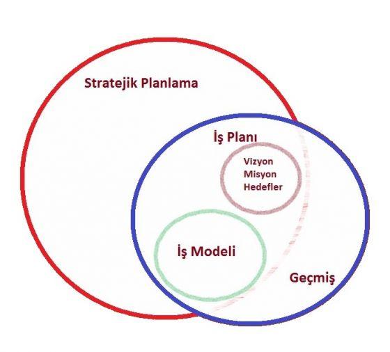 stratejik planlama şeması