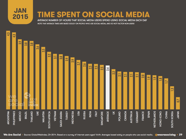 Sosyal Medyada Geçirilen Zaman